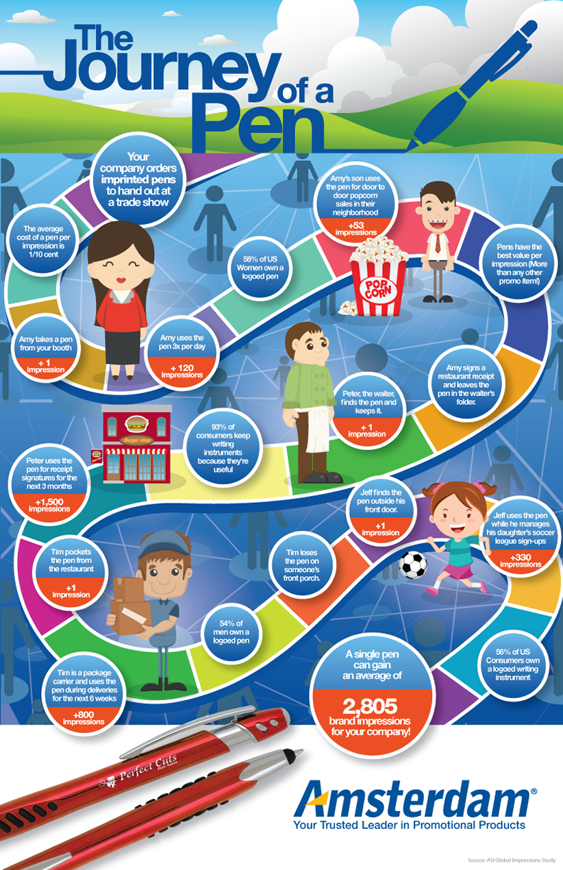 Promotional Pens Journey Infographic Amsterdam Printing