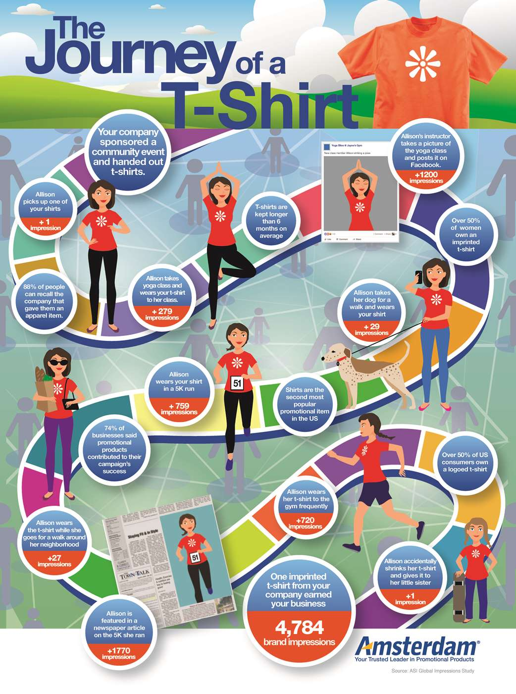 Marketing Impressions Promotional T-shirt Infographic